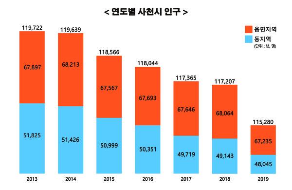 2013년도부터 2019년까지 연도별 사천시 인구. 6년째 내리 감소세다.