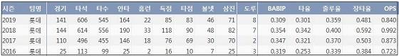 롯데 전준우 최근 4시즌 주요 기록 (출처: 야구기록실 KBReport.com)