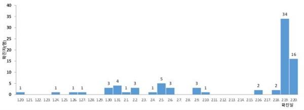 확진 환자 일별 발생 현황 (2.20일 09시 기준, 82명)