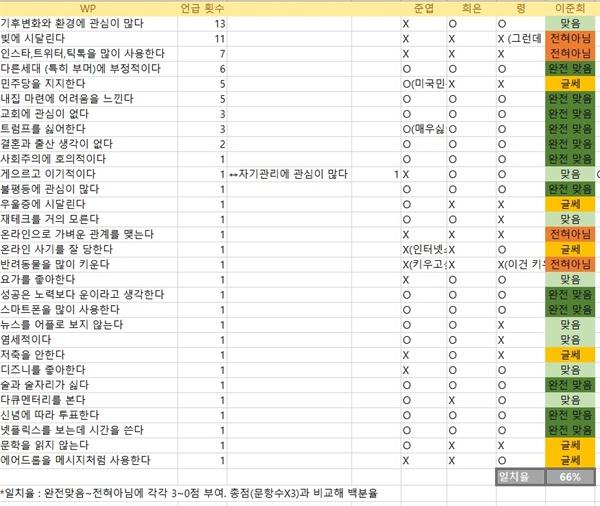 언론사 자료 분석 이준희는 사진과 같이 기사의 명제들을 추려 통계를 냈다. (사진은 WP 분석자료)