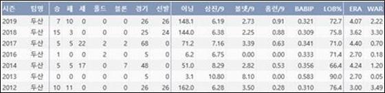 두산 이용찬의 최근 7시즌 기록(출처: 야구기록실 KBReport.com)