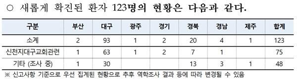 23일 새로 확진된 환자들의 현황.