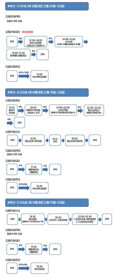 부산시가 공개한 코로나19 추가 확진자 동선
