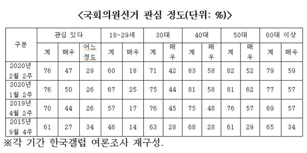 갤럽 자체조사 국민의원 선거 관심 정도 재구성