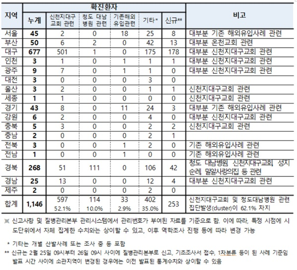 국내 확진환자 현황 (2.26일 09시 기준, 1.3일 이후 누계)