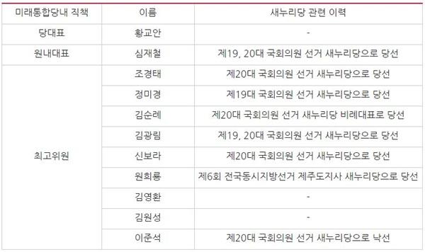 미래통합당 중앙당 주요 직책자들의 새누리당 이력(2/24 미래통합당 홈페이지 기준)