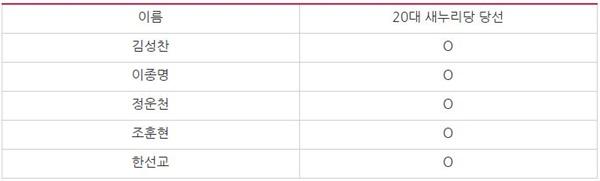 미래한국당 소속 국회의원 중 제20대 국회의원 선거에서 새누리당으로 당선된 의원(2/24 기준)