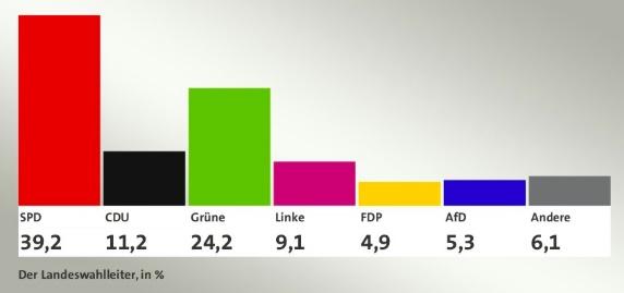 2020년 2월 23일 함부르크 시선거 결과 2020년 함부르크 시선거 결과 (높은 순으로 사민당, 녹색당, 기민당, 좌파당, 독일을위한대안, 자민당 )