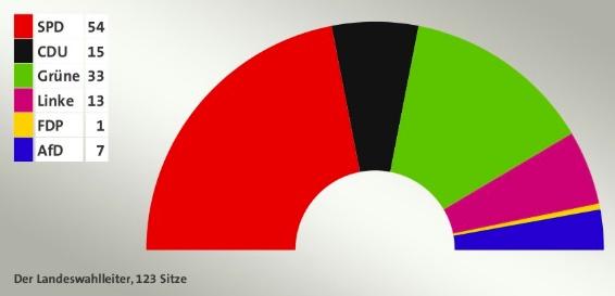 2020년 함부르크 선거 결과 의석수 왼쪽부터 시계반대 방향으로 사민당, 기민당, 녹색당, 좌파당, 자민당, 독일을위한대안 *의원 정수는 121석(지역구 71석, 비례대표 50석)이나 정당 득표율에 따른 의석 배분으로 추가의석이 발생함.