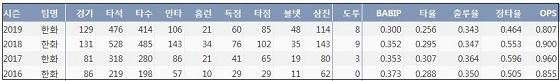 한화 이성열 최근 4시즌 주요 기록 (출처: 야구기록실 KBReport.com)