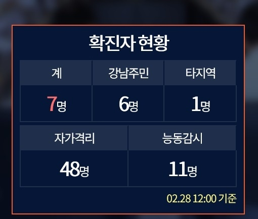 강남구 코로나19 확진자 현황