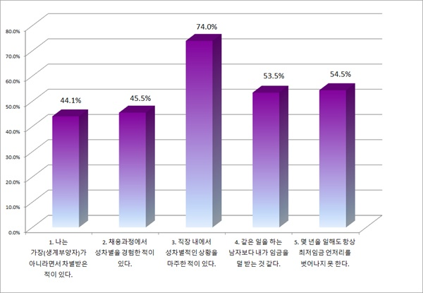 '3시STOP공동행동'에서 1,2월에 걸쳐 진행한 온라인 설문조사 결과(복수응답)이다. 404명의 응답자 중 74%가 직장내에서 성차별적인 상황을 마주한 적이 있다고 답하였다.