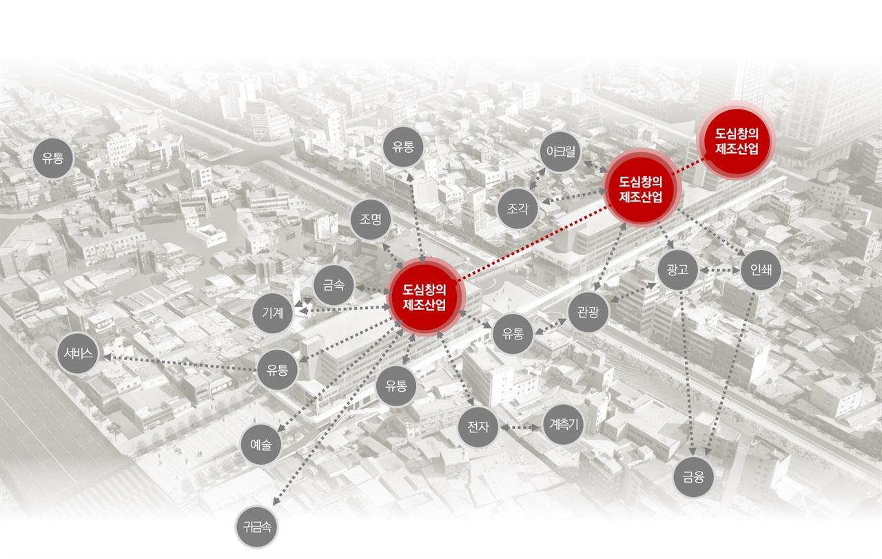 """세운도시재생사업에서 공간 사업을 담당하고 있는 (주)메타기획컨설팅은 <거점공간을 통한 세운상가군 산업경제 활성화 방안 마련을 위한 컨설팅>을 통해 """"도심창의제조산업의 혁신지""""라는 산업경제적 비전, 전략, 과제를 도출했다."""