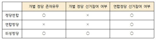 [표2] 정당연합, 연합정당, 위성정당 비교 정당연합, 연합정당, 위성정당의 차이