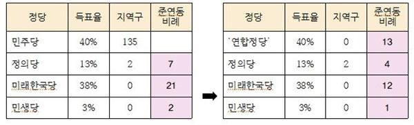 [표3] '선거연합정당' 출현으로 인한 준연동 비례대표의석(30)의 변동 비례민주당 등장으로 줄어드는 정의당 준연동 의석