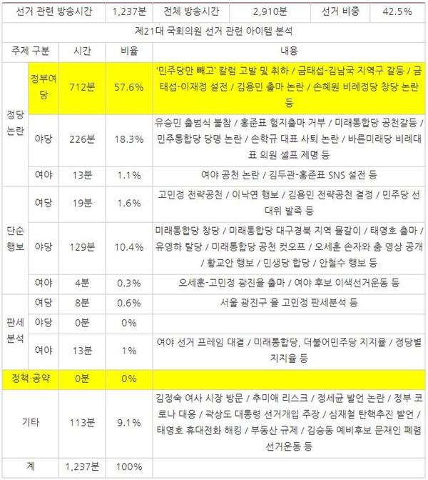 2월 3주차 종편 3사의 시사대담 프로그램 중 선거 관련 주제 분석(2/17~21)