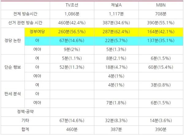 2월 3주차 종편 3사 시사대담 프로그램 방송사별 선거 관련 주제 분석(2/17~21)