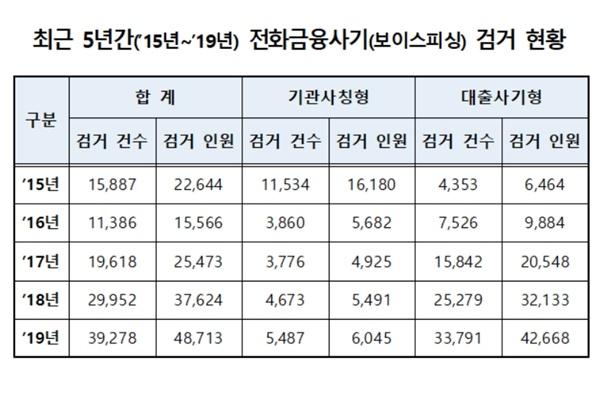 최근 5년 간(2015~2019) 보이스피싱 범죄 검거 현황.