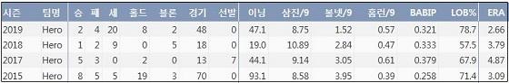 키움 조상우 최근 4시즌 주요 기록 (출처: 야구기록실 KBReport.com)