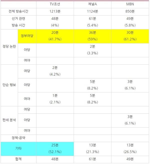 2월 3주차 종편 3사 시사대담 프로그램 방송사별 선거 관련 주제 분석(2/24~28)