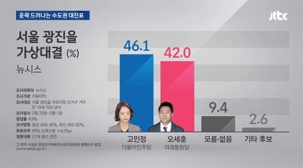 △ 여론조사 수치로 당선 가능성 따지는 JTBC의 경마성 보도(3/2)