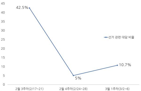 종편 3사의 시사대담 프로그램 중 선거 관련 대담 비율 주차별 분석