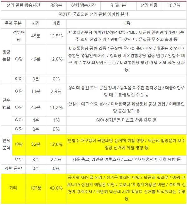 3월 1주차 종편 3사의 시사대담 프로그램 중 선거 관련 주제 분석(3/2~6)