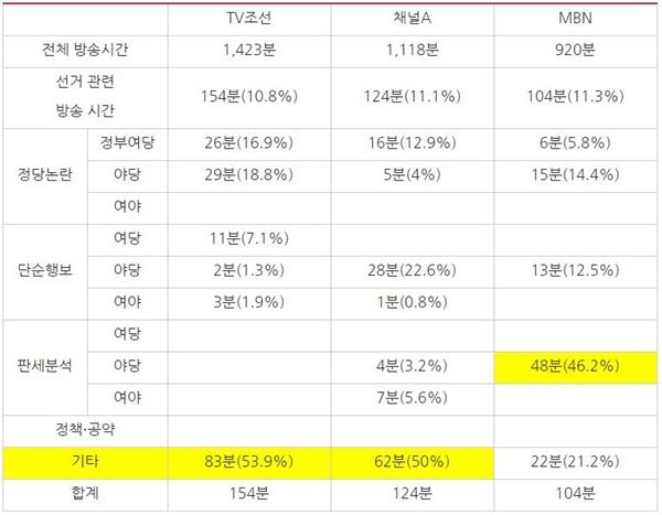 3월 1주차 종편 3사 시사대담 프로그램 방송사별 선거 관련 주제 분석(3/2~6)