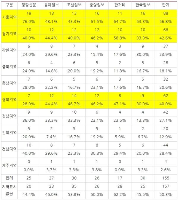 [표3] 매체별 4?15총선 관련 보도에서 지역의 등장(3/2~3/7) ※언급된 횟수로 중복 집계