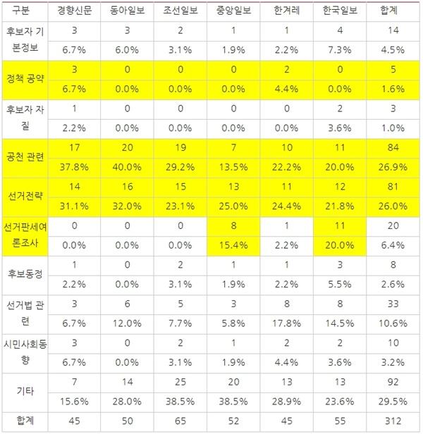 [표4] 매체별 4.15총선 관련 보도에서 보도 주제(3/2~3/7) ※각 주제별로 중복 집계