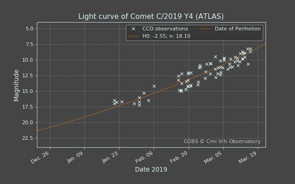 Comet Observation database(COBS) 관측자료