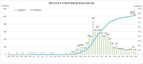 확진자 일별 추세 (3.20일 0시 기준, 8,652명)