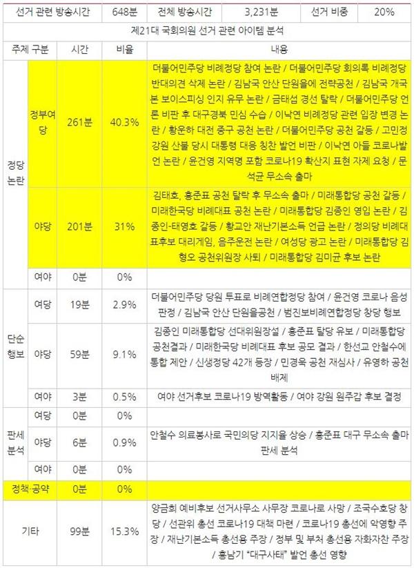 3월 2주차 종편 3사의 시사대담 프로그램 중 선거 관련 주제 분석(3/9~13)