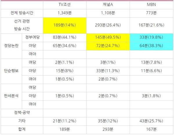 3월 2주차 종편 3사 시사대담 프로그램 방송사별 선거 관련 주제 분석(3/9~13)