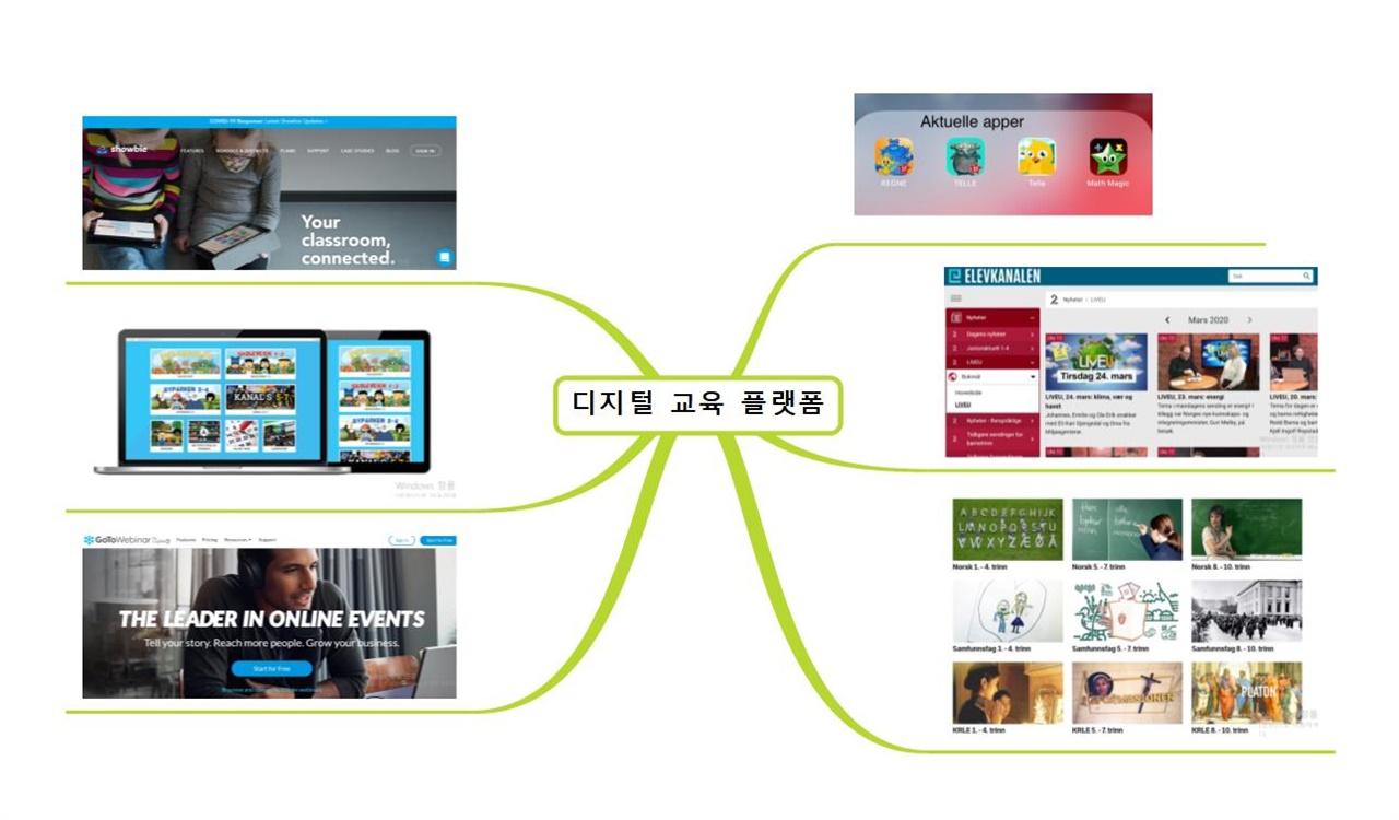 다양한 디지털 교육 플랫폼 노르웨이 학교에서는 온라인 교실 및 화상 강의, 디지털 교과서, 영상 교육 채널, 교육용 게임 앱 등 다양한 목적의 교육 플랫폼이 활용되고 있다. 각 사이트 및 앱 화면 캡처.