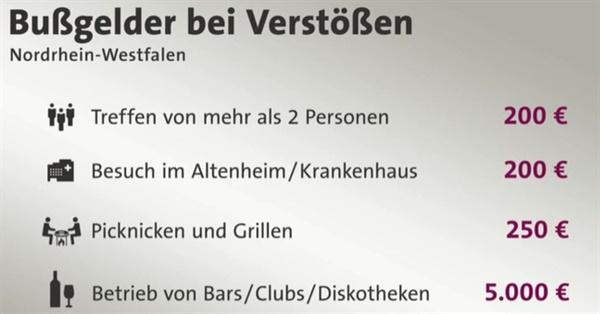 독일 노르트라인-베스트팔렌 주의 코로나 정책 관련 위반시 벌금제