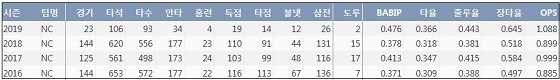 NC 나성범 최근 4시즌 주요 기록 (출처: 야구기록실 KBReport.com)