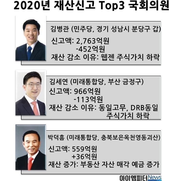 2020년 국회의원 재산공개 결과, 상위 3명이다. 김병관(민주당), 김세연(미래통합당), 박덕흠(미래통합당) 의원이다.