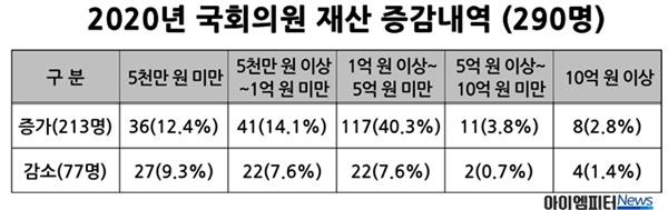 2020년 국회의원 재산증감 내역(290명).
