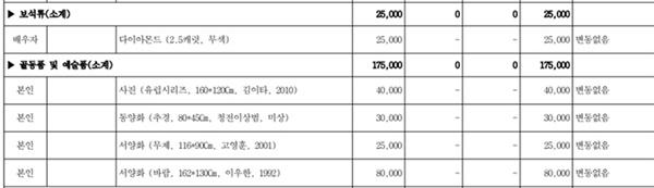 조훈현 의원의 재산신고 목록. 이우한 화백의 그림을 포함해 총 4점을 보유하고 있다고 신고했다.