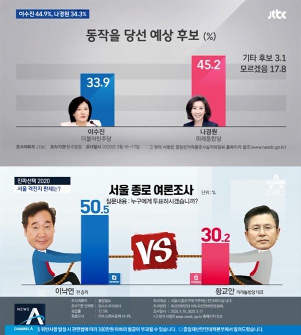 △ 특정 지역구에 매몰된 방송사 저녁종합뉴스의 여론조사 보도(3/14~20) *위는 JTBC, 아래는 채널A