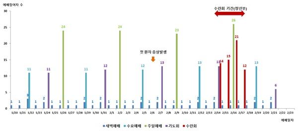 부산시가 25일 공개한 온천교회 코로나19 확진자 집단발생 역학조사 결과 보고서. 도표