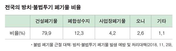 전국의 방치·불법 투기 폐기물 비율