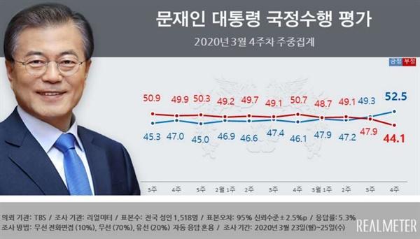 문재인 대통령 국정지지도 3월 3주차 리얼미터 여론조사 결과, 전국 지지도 도표.