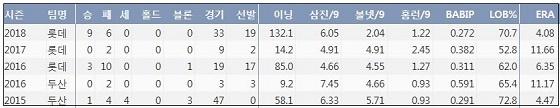 롯데 노경은 최근 4시즌 주요 기록 (출처: 야구기록실 KBReport.com)