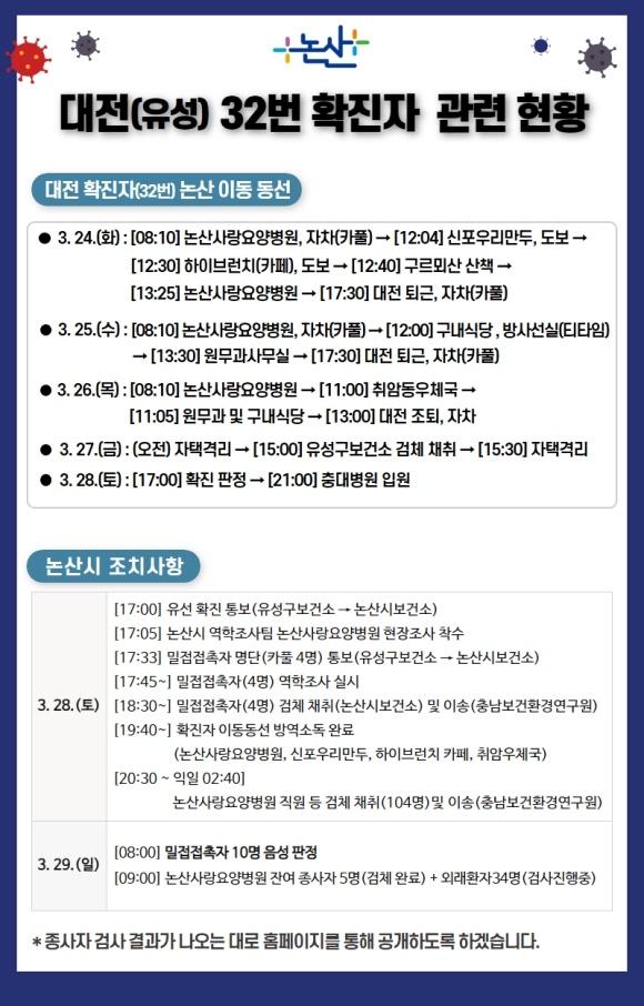 논산시가 발표한 대전 32번 확진자 동선 및 조치사항 29일 오후 논산시가 홈페이지를 통해 대전 32번 확진자의 동선과 조치사항을 공개했다