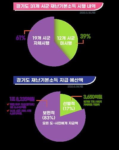 경기도 31개 시군 재난기본소득 시행 내역 및 예산액