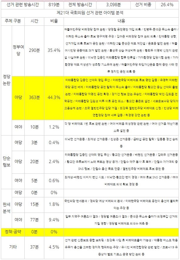 종편 3사 시사대담 프로그램 중 선거 관련 주제 분석(3월 3주차, 3/16~20)