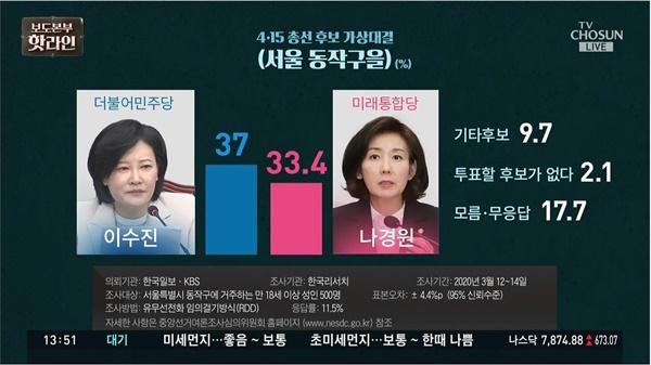 여론조사 결과 수치를 잘못 전달한 TV조선 <보도본부 핫라인>(3/16)