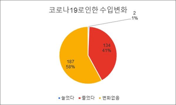 대전광역시노동권익센터가 온라인으로 조사한 '코로나19로 인한 대전지역 노동환경 실태조사' 결과.